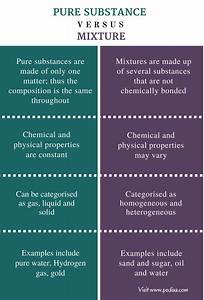 Difference Between Pure Substance and Mixture | Definition ...