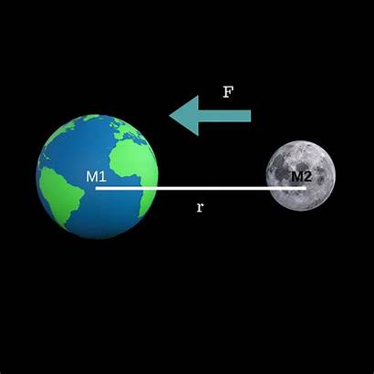 Gravity Earth Moon Objects Force Between Formula