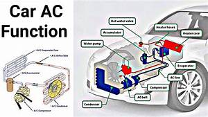 Car Air Conditioner Full System Diagram And Full Function Archives