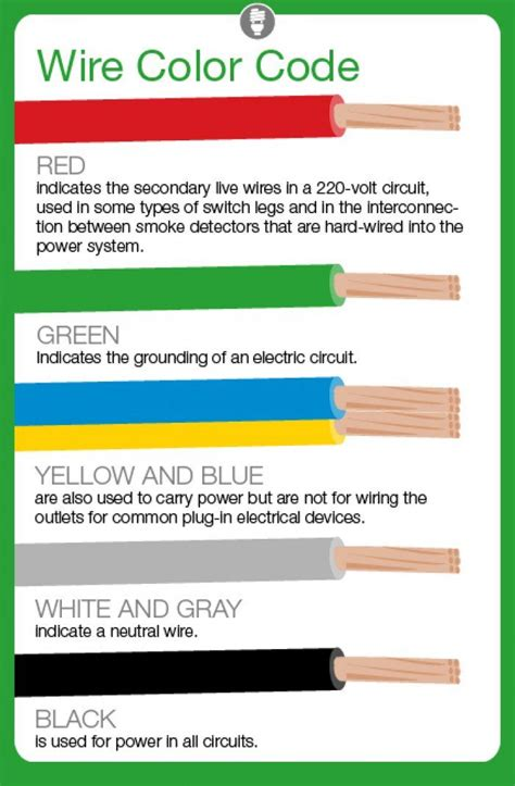 electrical wiring colours ideas  pinterest