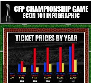 College Football Championship Game Tickets 29% More ...