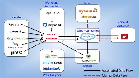 21 marketing technology stacks shared in The Stackies ...