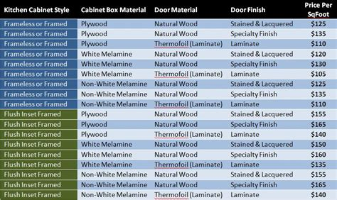 average cost of new kitchen cabinets cabinet installation costs price to install kitchen