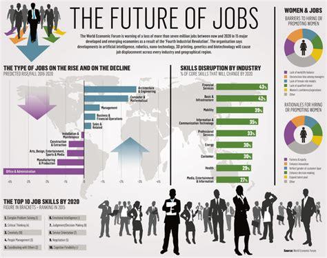 industrial revolution  put  million jobs