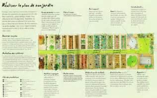 Plan Jardin Potager Bio plan de potager bio images