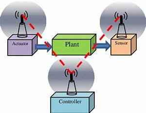 A Wireless Networked Control System