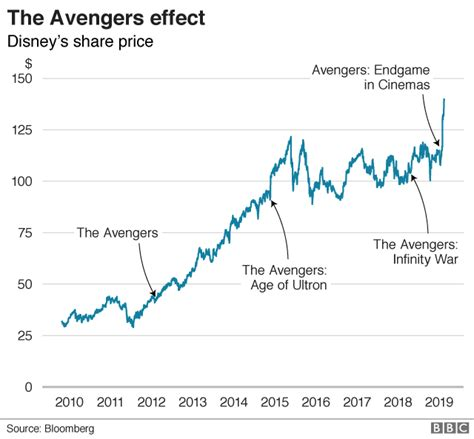 How Avengers Put Disney The Top Charts