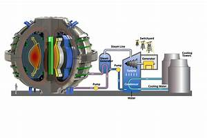 On The Right Path To Fusion Energy