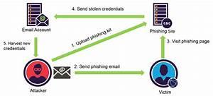 Our Analysis Of 1 019 Phishing Kits