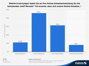 Online Shop De : statistik umsatzprognose online shops 2016 werbeagentur marketingagentur internetagentur ~ Buech-reservation.com Haus und Dekorationen