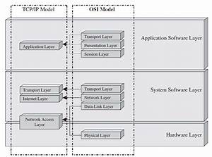 Figure 10 Ip  Osi Models And Embedded Systems Model Block Diagram