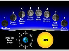 Understanding The Phases Of The Moon Farmers' Almanac