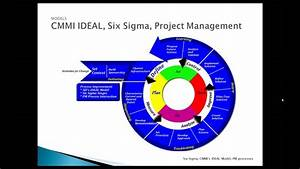 Demystifying The Capability Maturity Model Integration