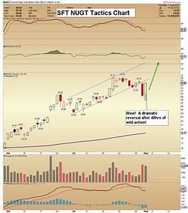 Gold Price Bullish Engulfing Candlestick Action Gold Eagle