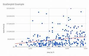 How To Create And Interpret A Scatterplot In Google Sheets