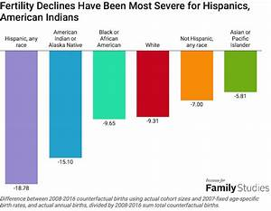 Baby Bust: Fertility is Declining the Most Among Minority ...
