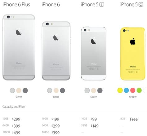 buy an iphone 6 4 reasons why you should not buy an iphone 6 or iphone 6