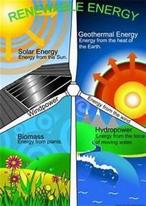 1000+ images about Renewable Energy Unit on Pinterest ...