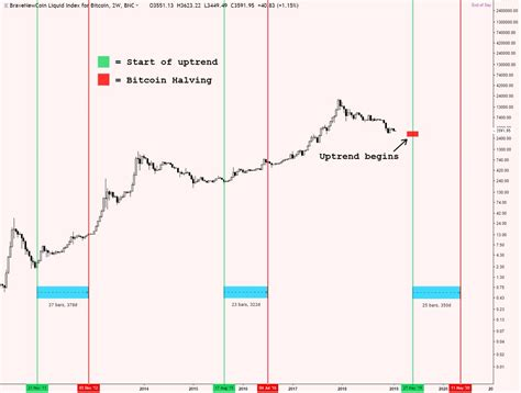 The halving is significant because it marks another drop in bitcoin's dwindling finite supply. All Bitcoin Halving Dates - halting time