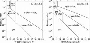 Calculated Pressure Vs  Temperature Phase Diagram At