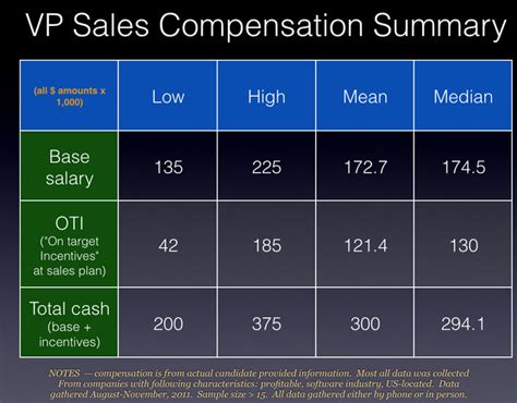 A Basic Structure For A Vp Sales Comp Plan 50 50 25 Saastr