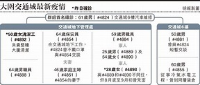 交通城患者家人經普檢確診 梁子超:追蹤有遺漏 - 明報加東版(多倫多) - Ming Pao Canada Toronto Chinese Newspaper