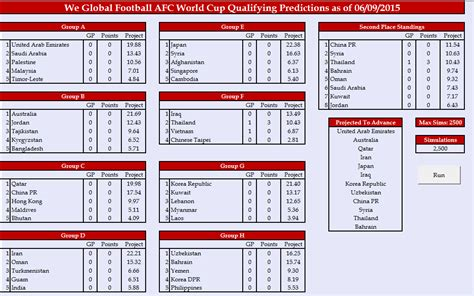 usa world cup qualifying table afc world cup qualifying 2018 matchday 1 preview we