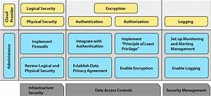 Public Cloud Computing Security And Privacy Guidelines