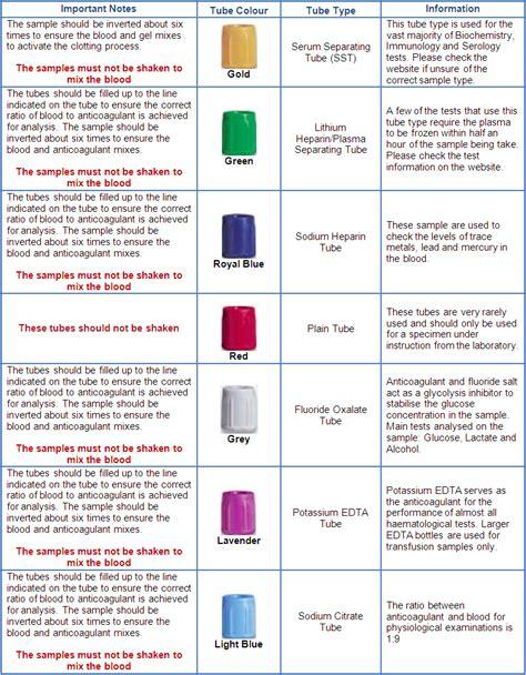 what color for bmp bmp test color my health profession vacutainer colour