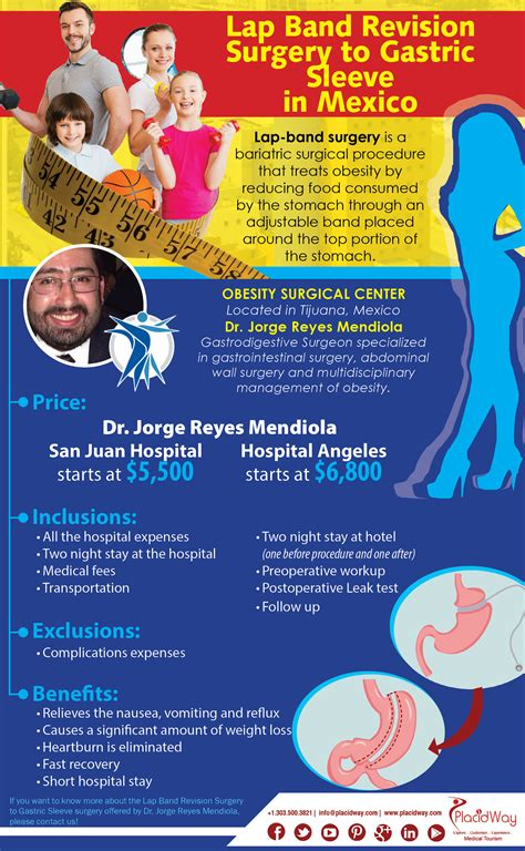 Also, as with any surgical procedure, there are general surgical risks, including hemorrhage, wound infection, deep vein thrombosis and/or. Mexico Medical Tourism Archives - PlacidBlog - Your connection to Medical Tourism