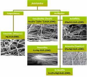 brasil nao proibe amianto telhas  fibras imoveis