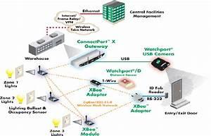 Wireless Sensor Network Application Development