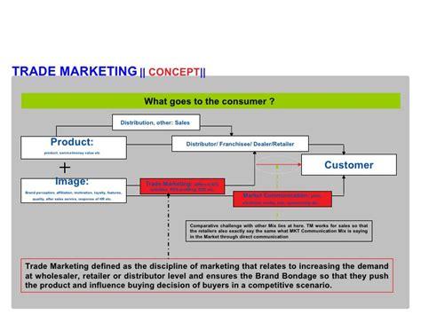 Trade Marketing Concept