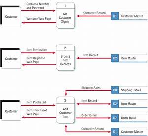 Data Flow Diagram Example For Event Management System