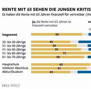 Rente Berechnen Mit 63 : umfrage deutsche wollen nicht mit 63 in rente gehen welt ~ Themetempest.com Abrechnung