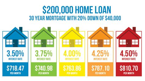 difference   mortgage rate matter