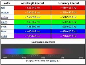 Why do we see rainbow colours in order from red to violet ...