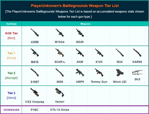 pokemon type chart playerunknown 39 s battlegrounds weapons list best weapons
