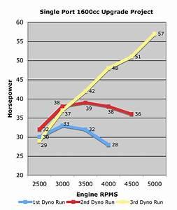 Vw Engine Horsepower Chart