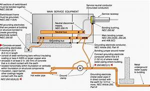 Transformer Grounding And Bonding Diagram