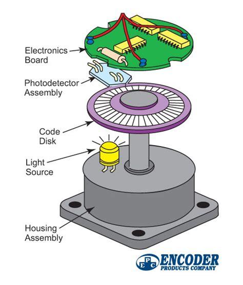 encoder roboticstomorrow