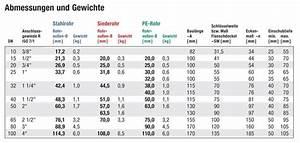 Cm In Zoll Berechnen : temperguss klemmverbinder 1 1 4 zoll ag x 44 5 mm siederohr ~ Themetempest.com Abrechnung