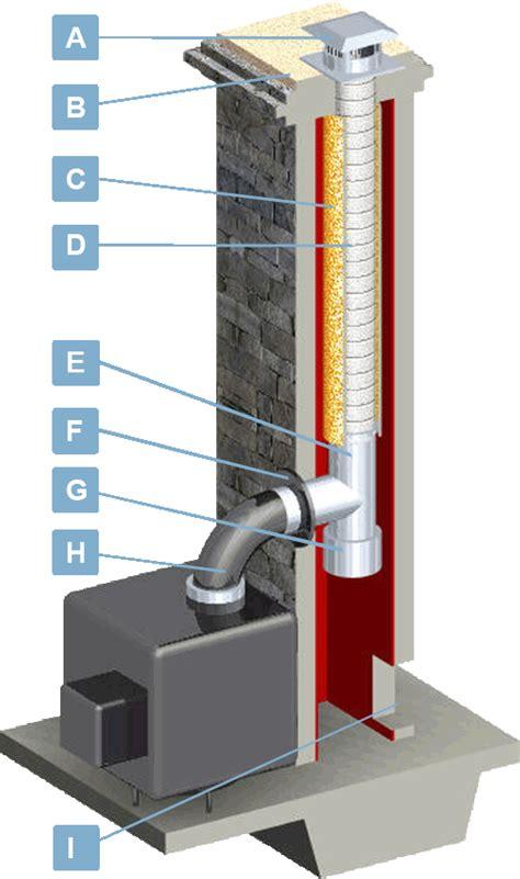 chimney liners usa wood wood pellet venting information