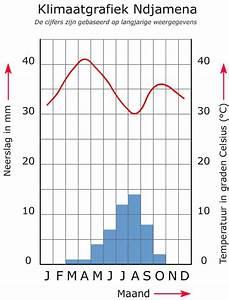 Wat Zijn Tabellen  Grafieken En Diagrammen