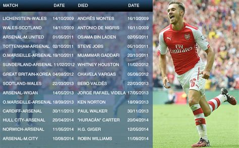 investigation is aaron ramsey killing with his goals i