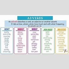 Adverbs What Is An Adverb? Useful Grammar Rules, List & Examples Youtube