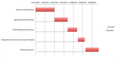 Dissertation Gantt Chart Essay About Ethics Research Dissertation