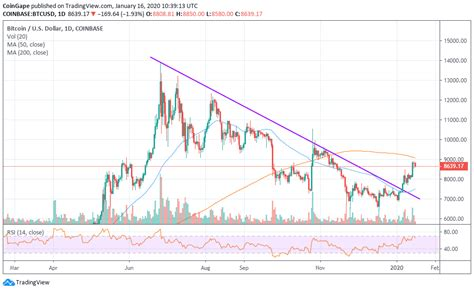 Projection and price of bitcoin in july 2020: Bitcoin Price Projection 2020 Bitcoin Halving Chart - halting time