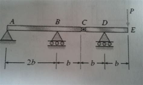 Solved Compound Beam Abcde Consists Two Part Abc