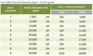 Marriott Rewards Insideflyer Uk